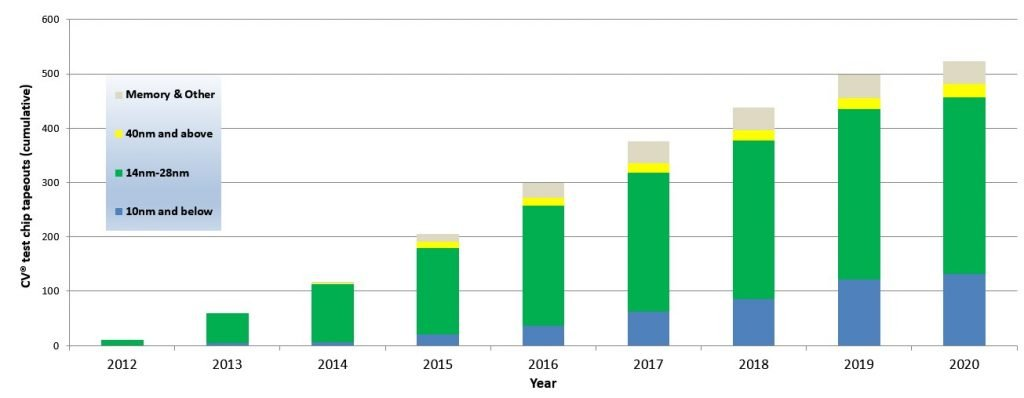 CV® Tapeouts as of 2020