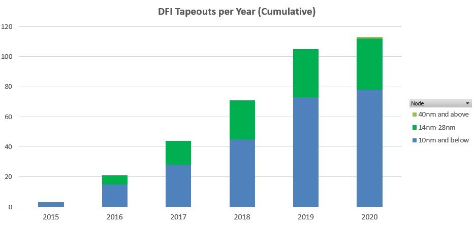 DFI Tapeouts thru March 2020