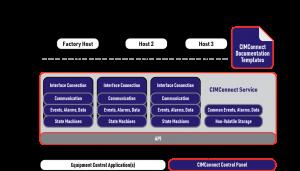 Cimetrix CIMConnect